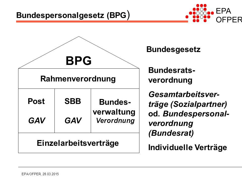 EPA OFPER EPA/OFPER, 28.03.2015 Bundespersonalgesetz (BPG ) BPG Rahmenverordnung Einzelarbeitsverträge Post GAV SBB GAV Bundes- verwaltung Verordnung Bundesgesetz Bundesrats- verordnung Gesamtarbeitsver- träge (Sozialpartner) od.