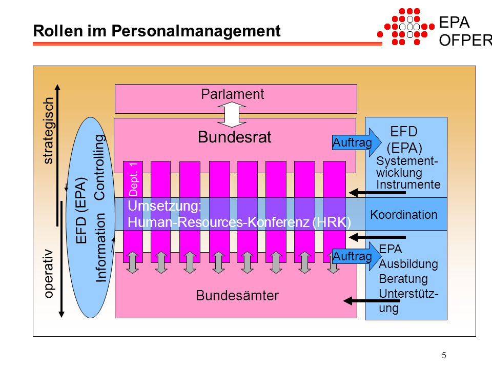 EPA OFPER 5 Rollen im Personalmanagement Auftrag Parlament Bundesrat Bundesämter EFD (EPA) Systement- wicklung Instrumente EPA Ausbildung Beratung Unterstütz- ung operativ strategisch Umsetzung: Human-Resources-Konferenz (HRK) Dept.