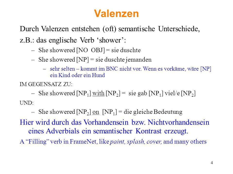 Valenzen Durch Valenzen entstehen (oft) semantische Unterschiede, z.B.: das englische Verb 'shower': –She showered [NO OBJ] = sie duschte –She showere