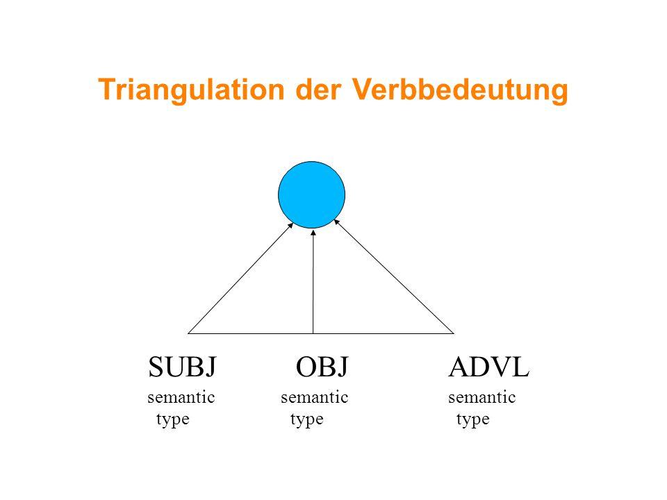 Triangulation der Verbbedeutung SUBJ OBJ ADVL semantic semantic semantic type type type