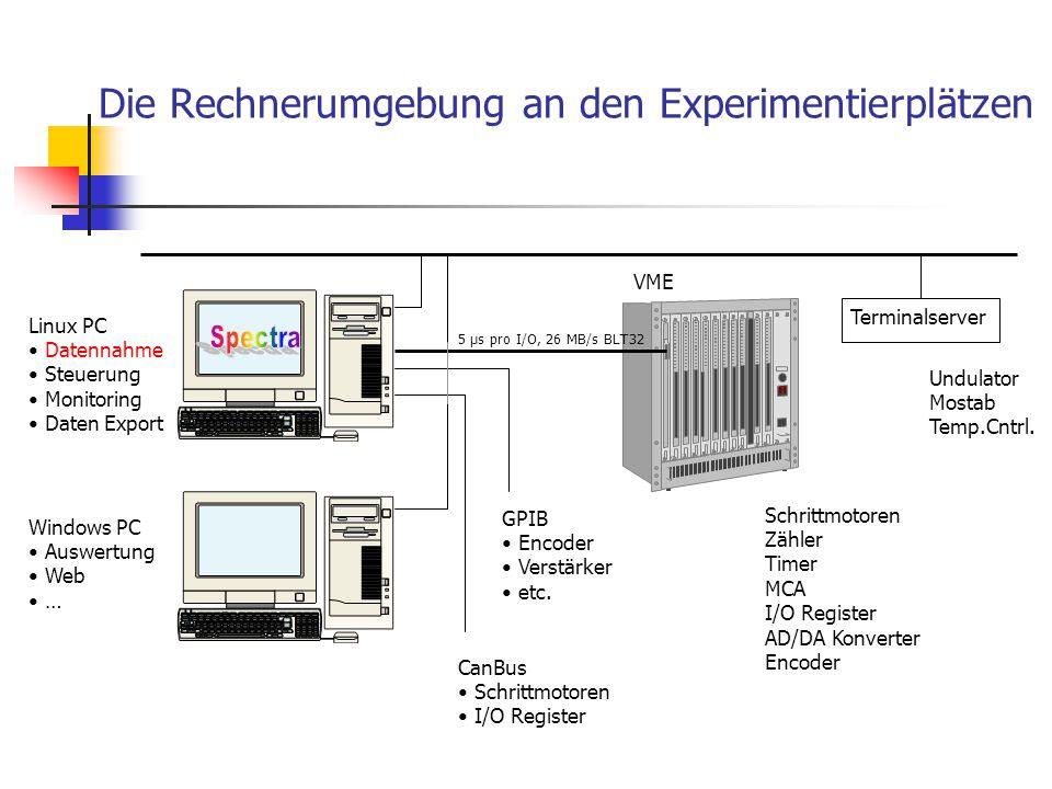 Die Rechnerumgebung an den Experimentierplätzen Schrittmotoren Zähler Timer MCA I/O Register AD/DA Konverter Encoder GPIB Encoder Verstärker etc. CanB