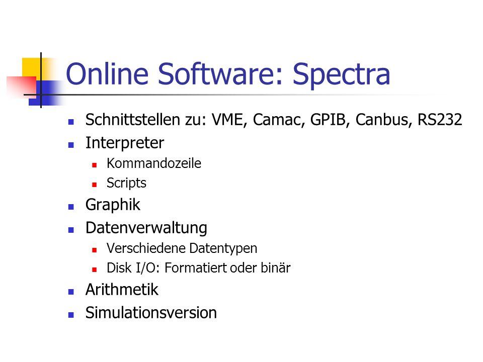 Online Software: Spectra Schnittstellen zu: VME, Camac, GPIB, Canbus, RS232 Interpreter Kommandozeile Scripts Graphik Datenverwaltung Verschiedene Dat