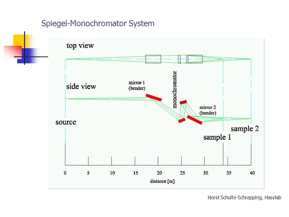 Horst Schulte-Schrepping, Hasylab Spiegel-Monochromator System