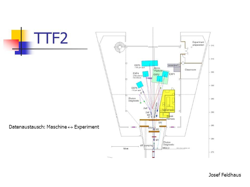 TTF2 Josef Feldhaus Datenaustausch: Maschine  Experiment