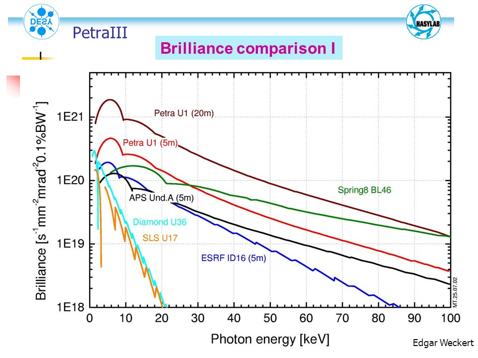 Brilliance comparison I Edgar Weckert PetraIII