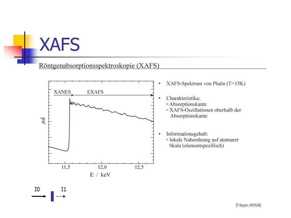 Fluoreszenz XAFS