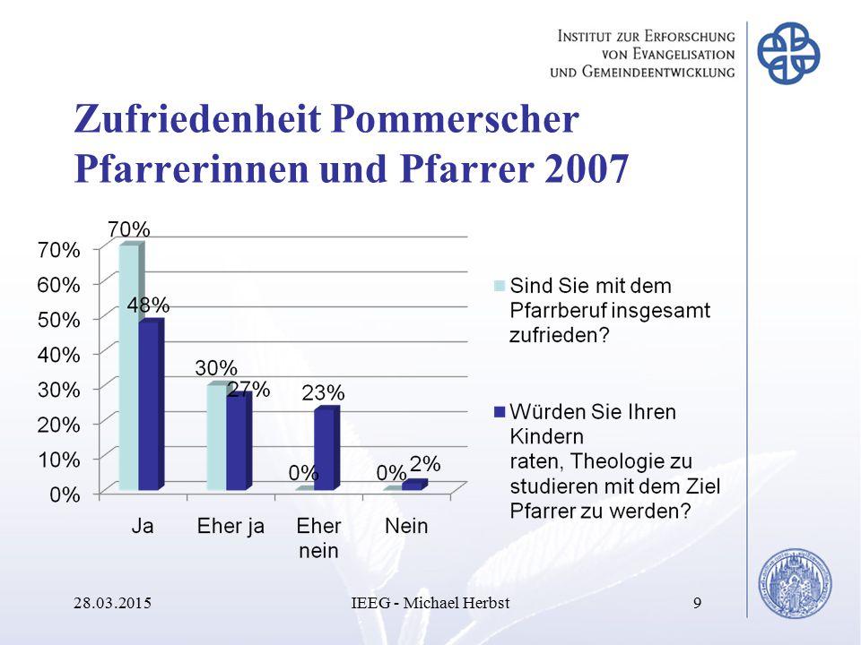 Zufriedenheit Pommerscher Pfarrerinnen und Pfarrer 2007 28.03.2015IEEG - Michael Herbst9