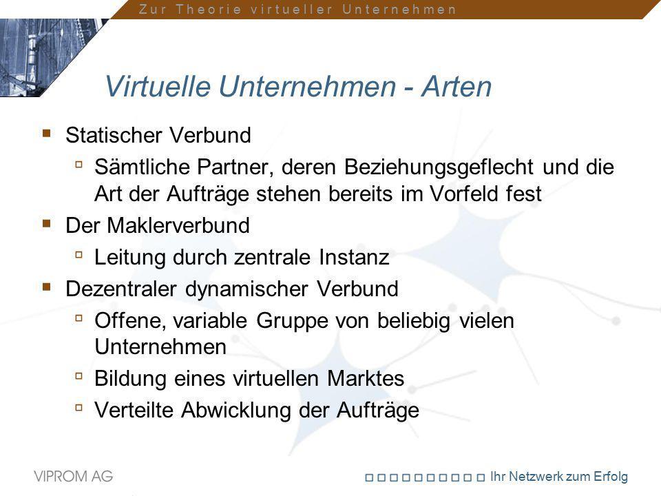Ihr Netzwerk zum Erfolg Virtuelle Unternehmen - Arten  Statischer Verbund ▫ Sämtliche Partner, deren Beziehungsgeflecht und die Art der Aufträge steh