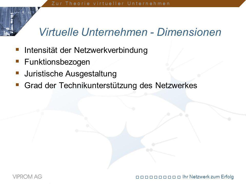 Ihr Netzwerk zum Erfolg Virtuelle Unternehmen - Dimensionen  Intensität der Netzwerkverbindung  Funktionsbezogen  Juristische Ausgestaltung  Grad