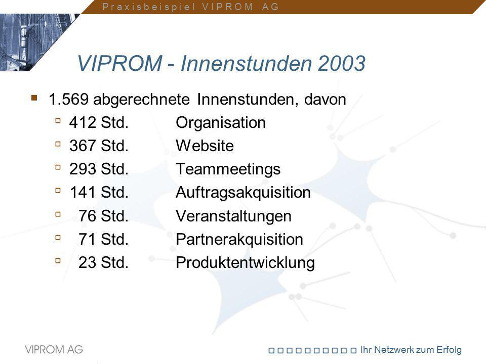 Ihr Netzwerk zum Erfolg VIPROM - Innenstunden 2003  1.569 abgerechnete Innenstunden, davon ▫ 412 Std. Organisation ▫ 367 Std. Website ▫ 293 Std. Team