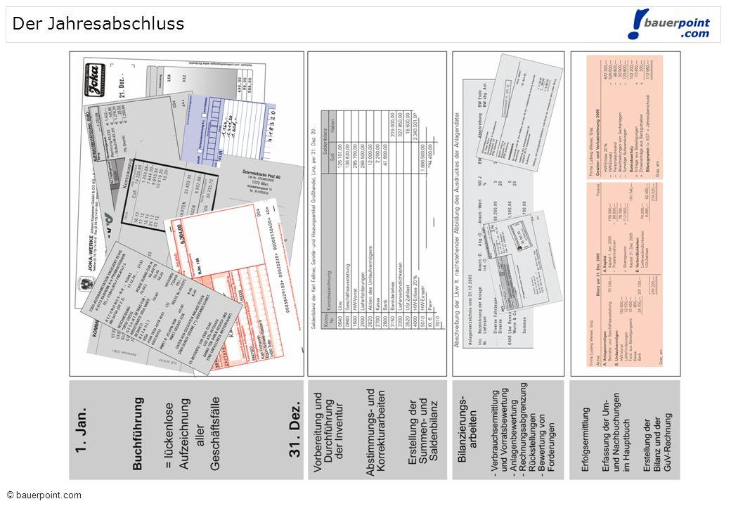 © bauerpoint.com © bauerpoint.com 0620 Büromaschinen An- schaffungs- wert 2800 Bank 0690 Kumulierte Abschreibungen zu Büroeinrichtungen 0620 Büromaschinen Verbuchung der Anschaffungskosten 7010 Abschreibung...