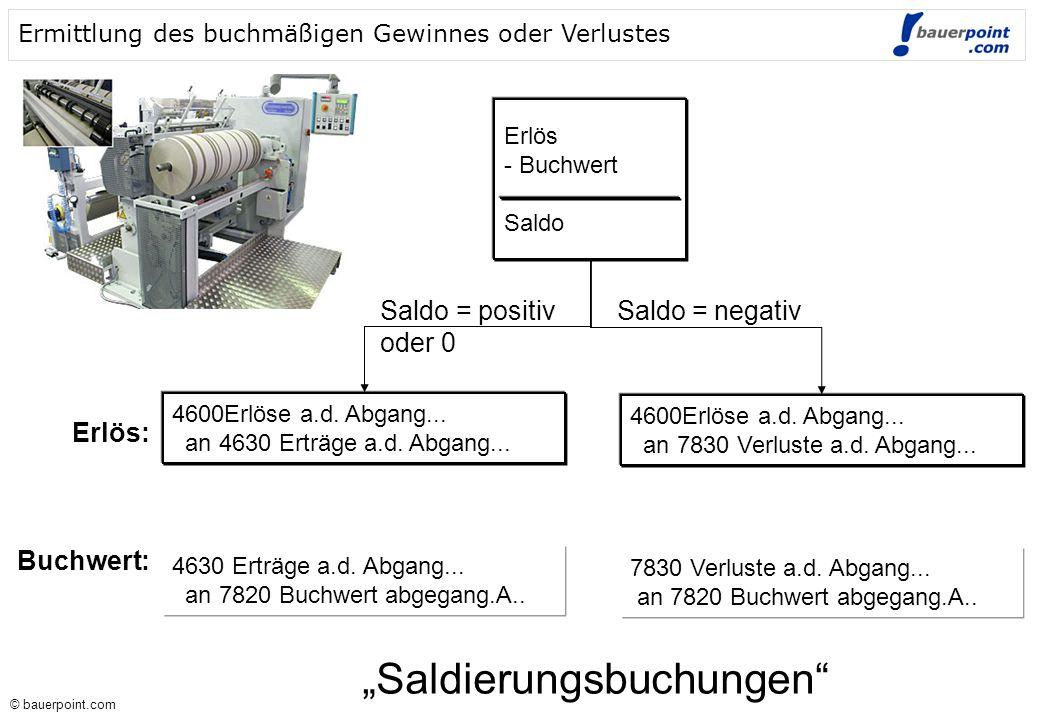 © bauerpoint.com © bauerpoint.com Ermittlung des buchmäßigen Gewinnes oder Verlustes Erlös - Buchwert Saldo 4600Erlöse a.d.