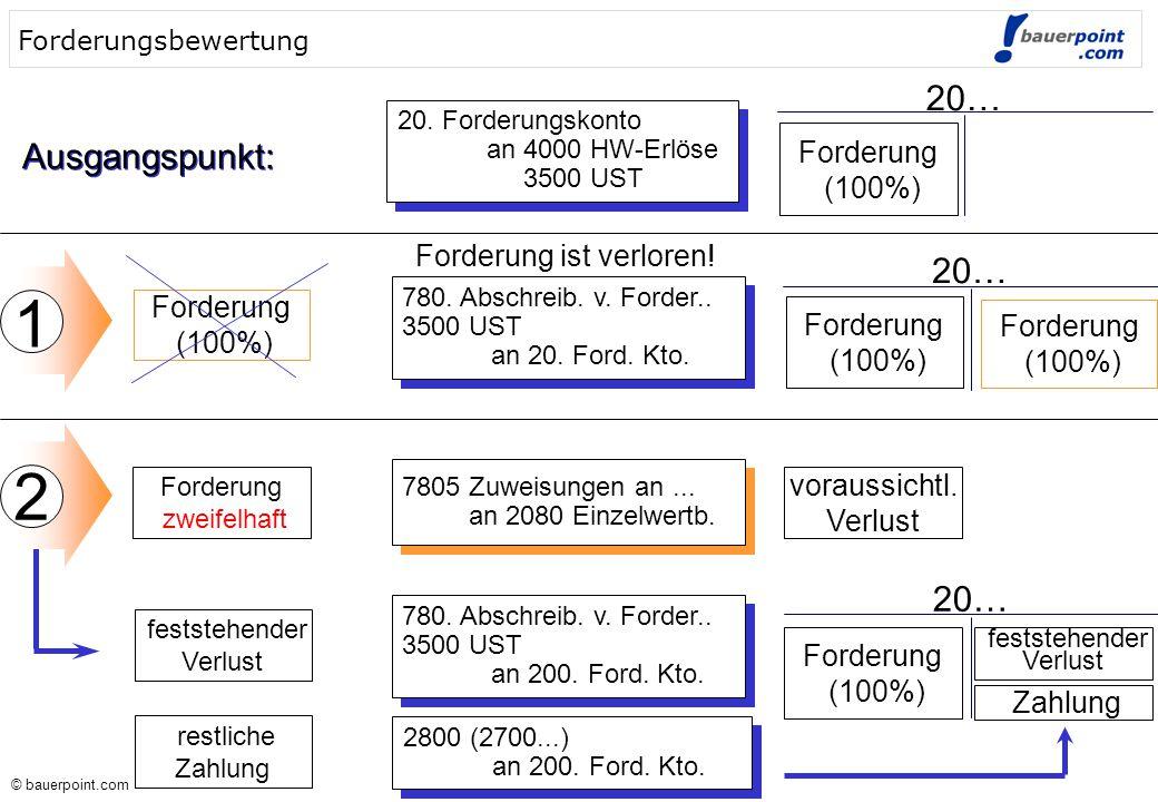 © bauerpoint.com © bauerpoint.com Forderungsbewertung Ausgangspunkt: 20.