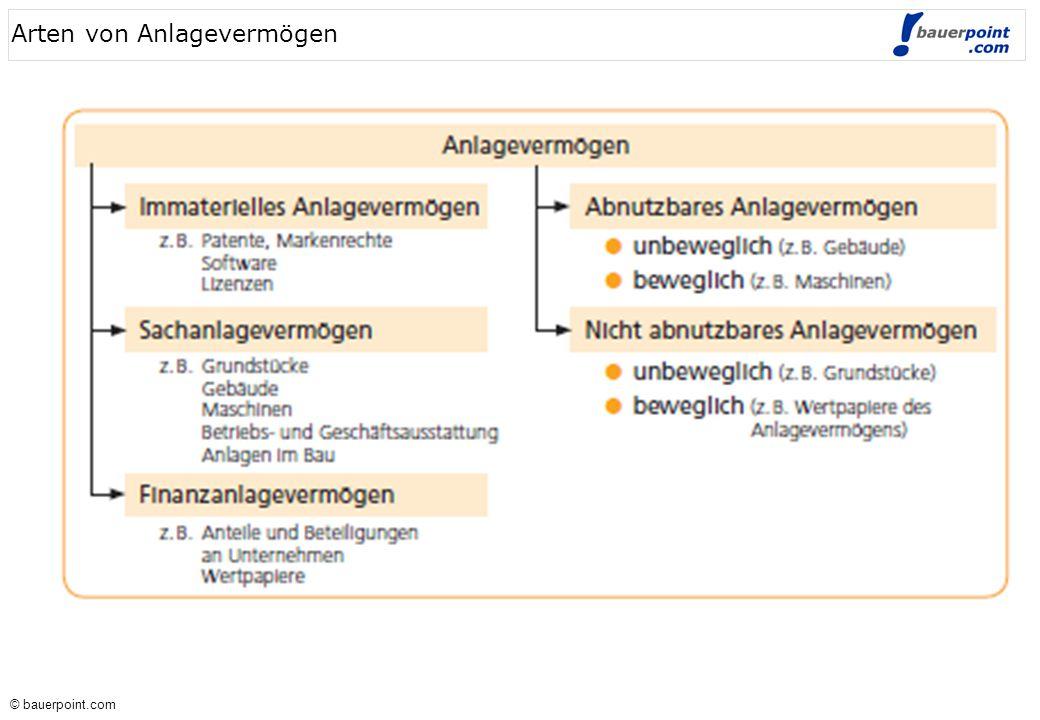 © bauerpoint.com © bauerpoint.com Anlagegegenstände vs.