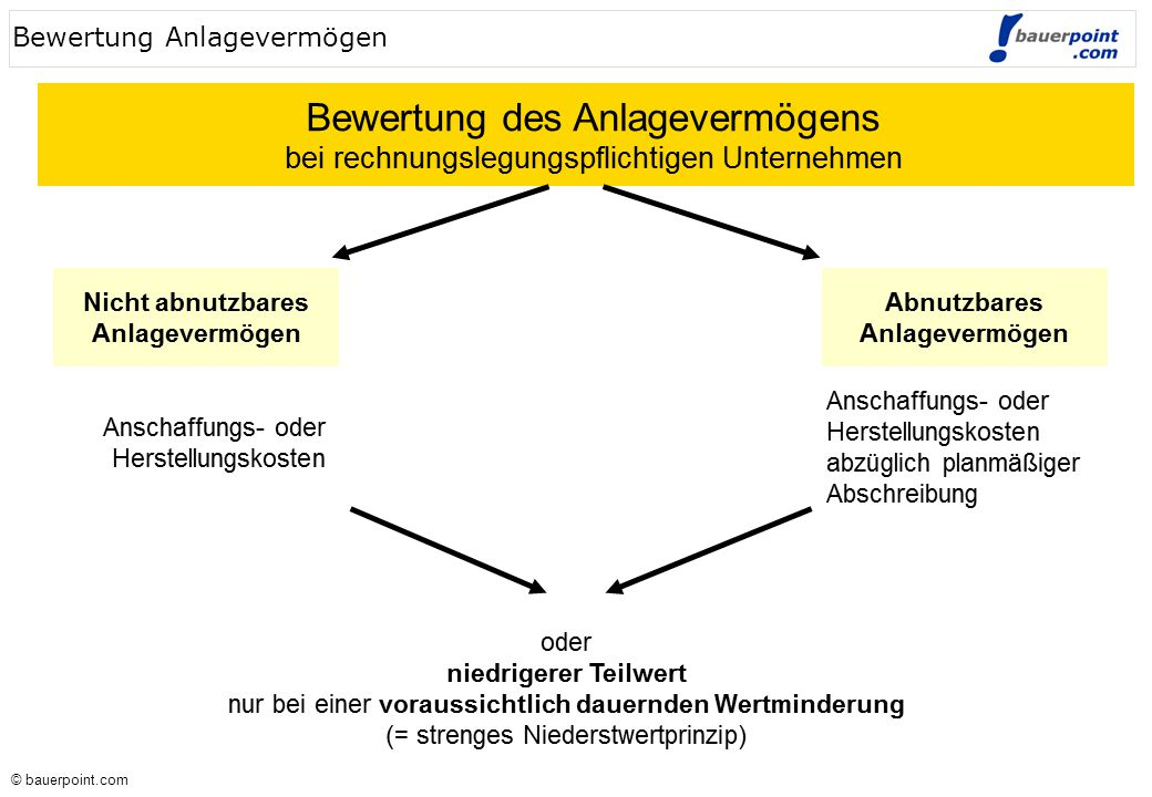 © bauerpoint.com © bauerpoint.com Verbuchung von Wechselgeschäften Bezogene(r) Aussteller(in)/Begünstigter Akzept 33..