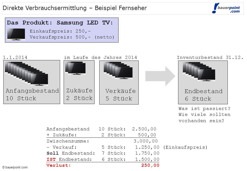 © bauerpoint.com © bauerpoint.com Das Produkt: Samsung LED TV: Direkte Verbrauchsermittlung – Beispiel Fernseher Anfangsbestand 10 Stück: 2.500,00 + Zukäufe: 2 Stück: 500,00 Zwischensumme: 3.000,00 - Verkauf: 5 Stück: 1.250,00 (Einkaufspreis) Soll Endbestand: 7 Stück: 1.750,00 IST Endbestand: 6 Stück: 1.500,00 Verlust: 250,00 Anfangsbestand 10 Stück Zukäufe 2 Stück Verkäufe 5 Stück Endbestand 6 Stück Was ist passiert.