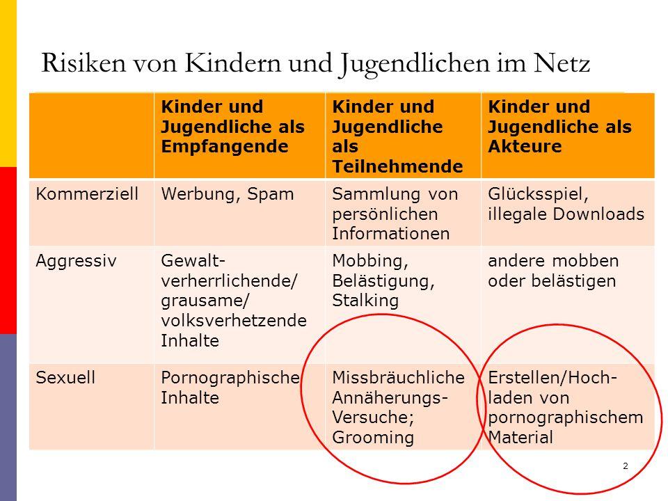 Umfrage im Auftrag der Deutschen Telekom Eltern wissen wenig über das Surfverhalten ihrer Kinder Fast die Hälfte aller Eltern weiß laut einer Umfrage nicht genau, was ihr Nachwuchs in Internet treibt.