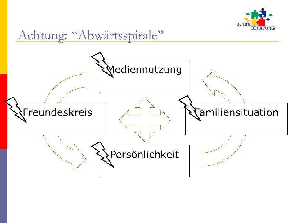 """Achtung: """"Abwärtsspirale"""" FreundeskreisFamiliensituation Persönlichkeit Mediennutzung"""