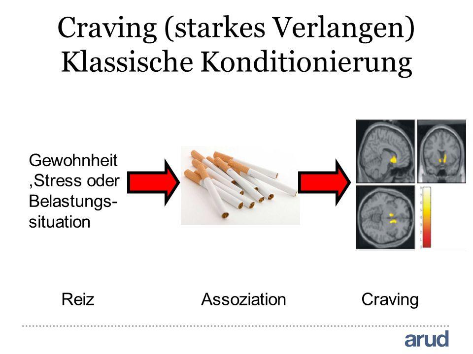 Craving (starkes Verlangen) Klassische Konditionierung ReizAssoziationCraving Gewohnheit,Stress oder Belastungs- situation