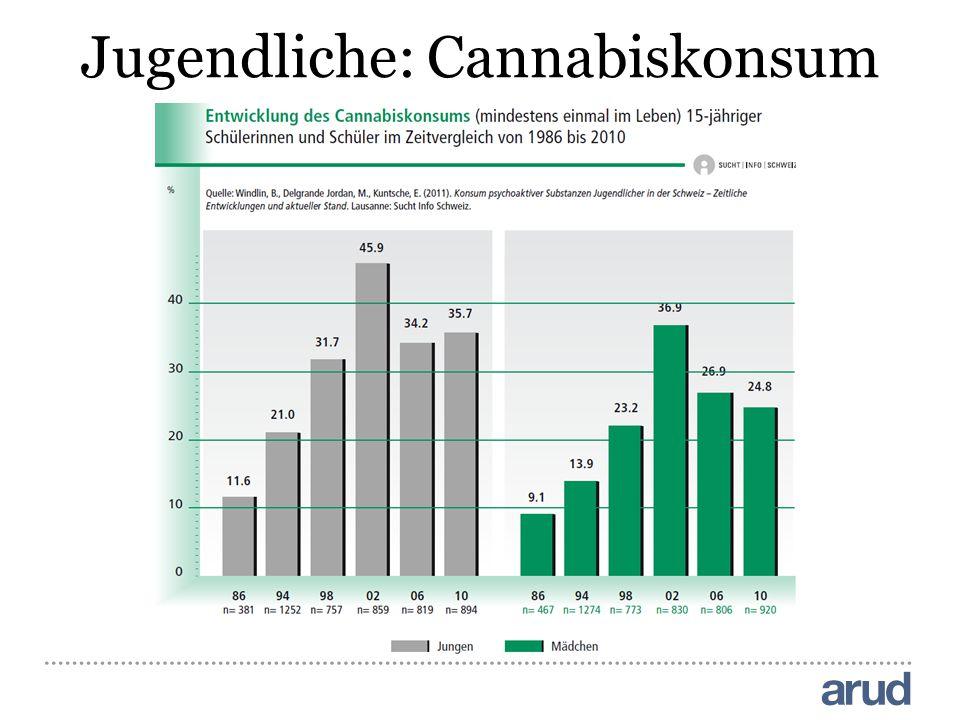 Jugendliche: Cannabiskonsum