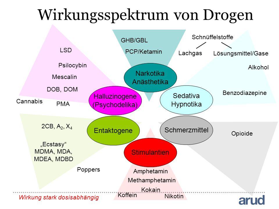 Narkotika Anästhetika Sedativa Hypnotika Schmerzmittel Stimulantien Entaktogene Halluzinogene (Psychodelika) Wirkungsspektrum von Drogen Amphetamin Al