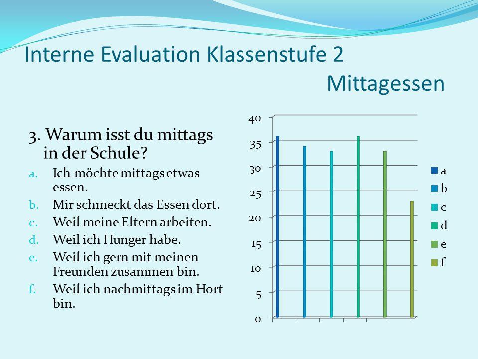 Interne Evaluation Klassenstufe 2 Schulfrühstück 14.