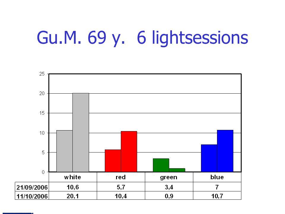 Gu.M. 69 y. 6 lightsessions