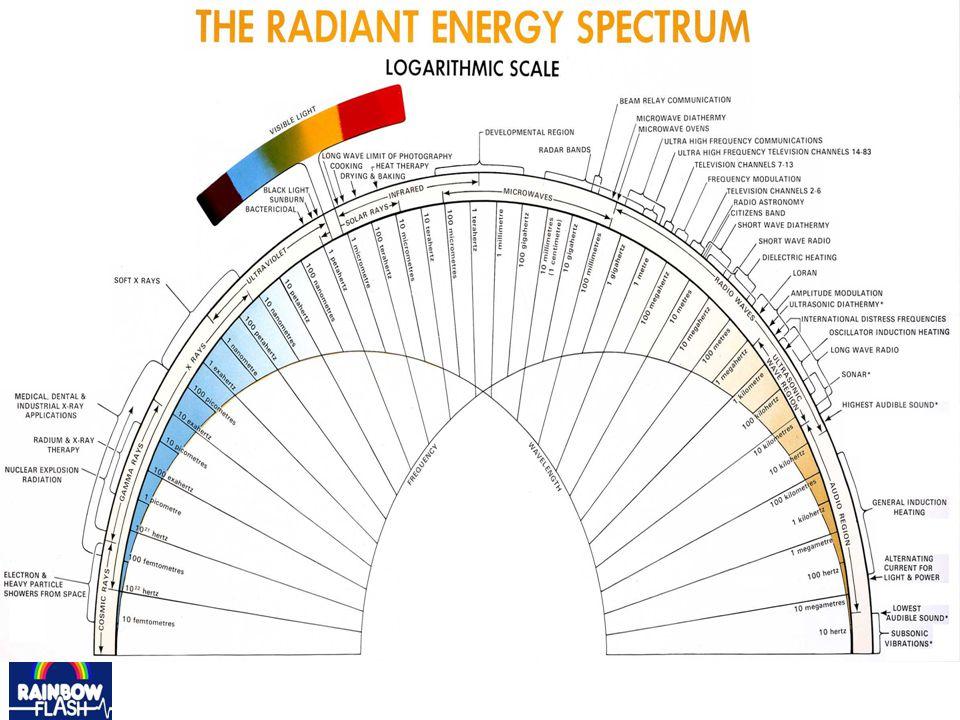 Lichtstimulation über die Retina und den Sehnerv: Lichtweg 1a und 1b: wirkt über visuelle Rinde Lichtweg 2 und 3: wirkt über Hypothalamus, Hypophyse, Zirbeldrüse…….