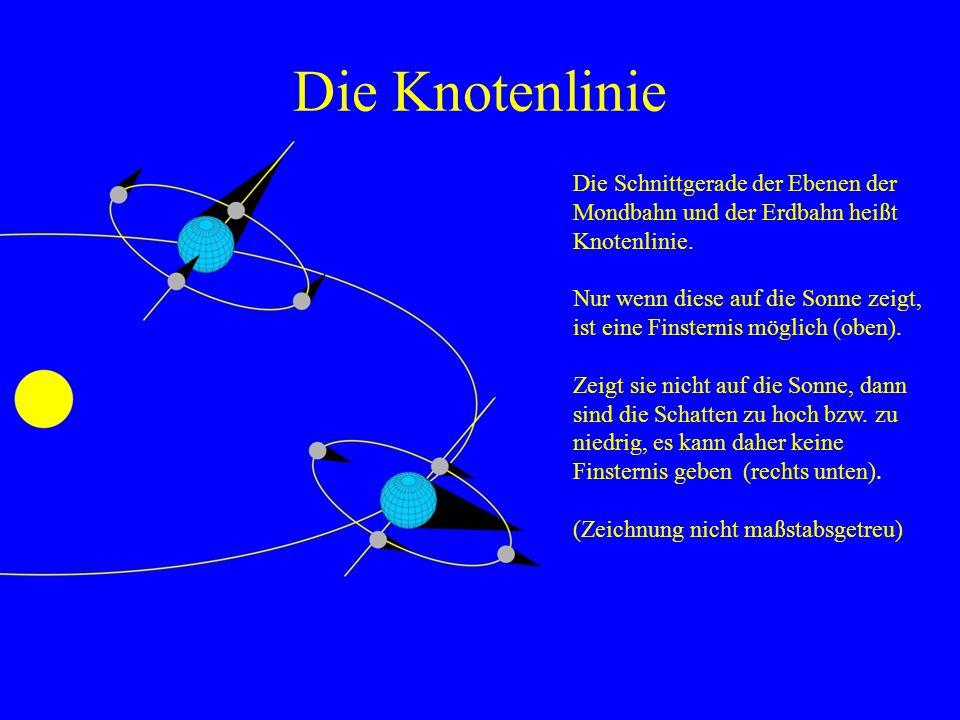 Die Knotenlinie Die Schnittgerade der Ebenen der Mondbahn und der Erdbahn heißt Knotenlinie. Nur wenn diese auf die Sonne zeigt, ist eine Finsternis m