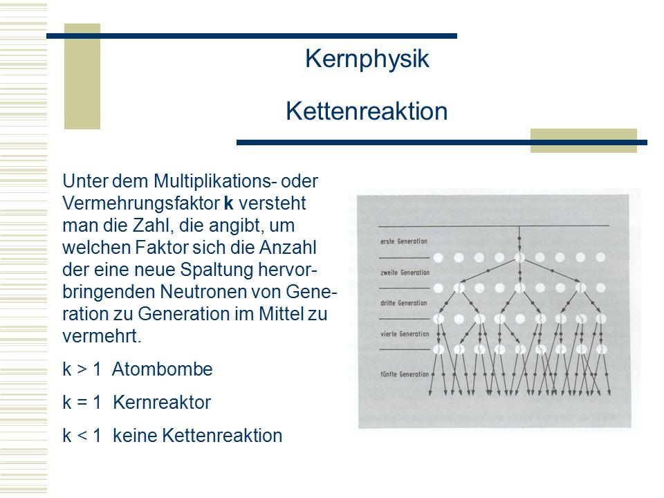 Kernphysik Kettenreaktion Unter dem Multiplikations- oder Vermehrungsfaktor k versteht man die Zahl, die angibt, um welchen Faktor sich die Anzahl der eine neue Spaltung hervor- bringenden Neutronen von Gene- ration zu Generation im Mittel zu vermehrt.