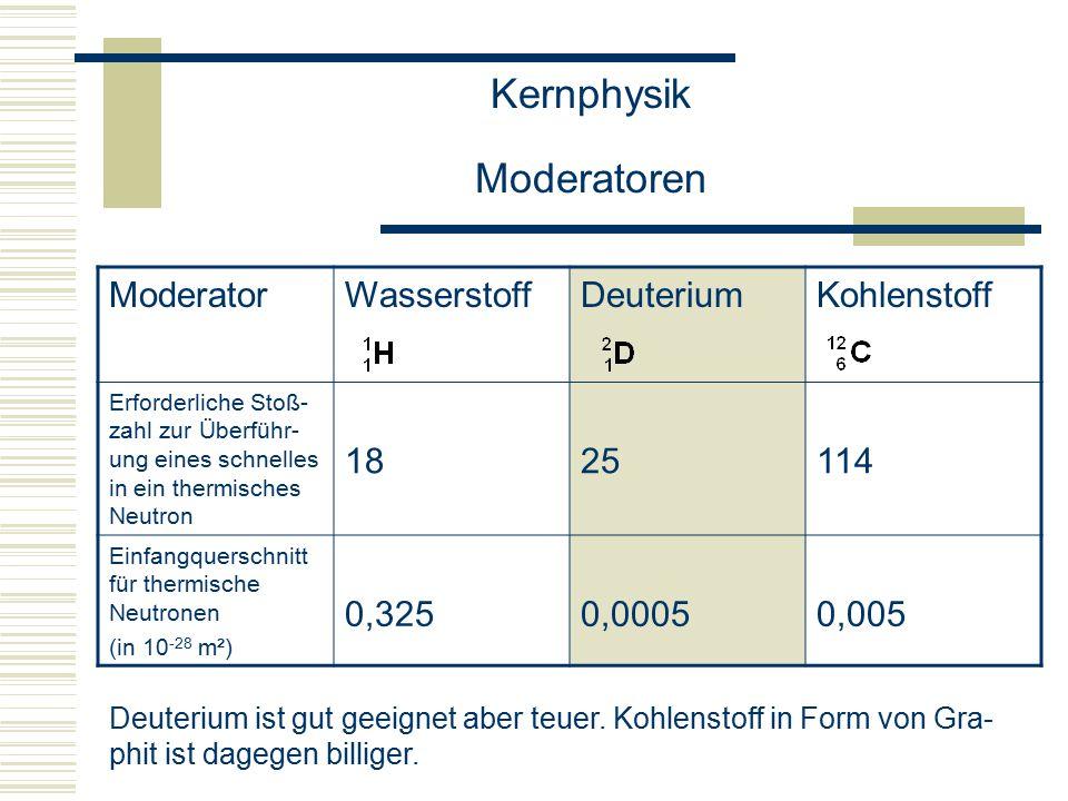 Kernphysik Moderatoren ModeratorWasserstoffDeuteriumKohlenstoff Erforderliche Stoß- zahl zur Überführ- ung eines schnelles in ein thermisches Neutron 1825114 Einfangquerschnitt für thermische Neutronen (in 10 -28 m²) 0,3250,00050,005 Deuterium ist gut geeignet aber teuer.