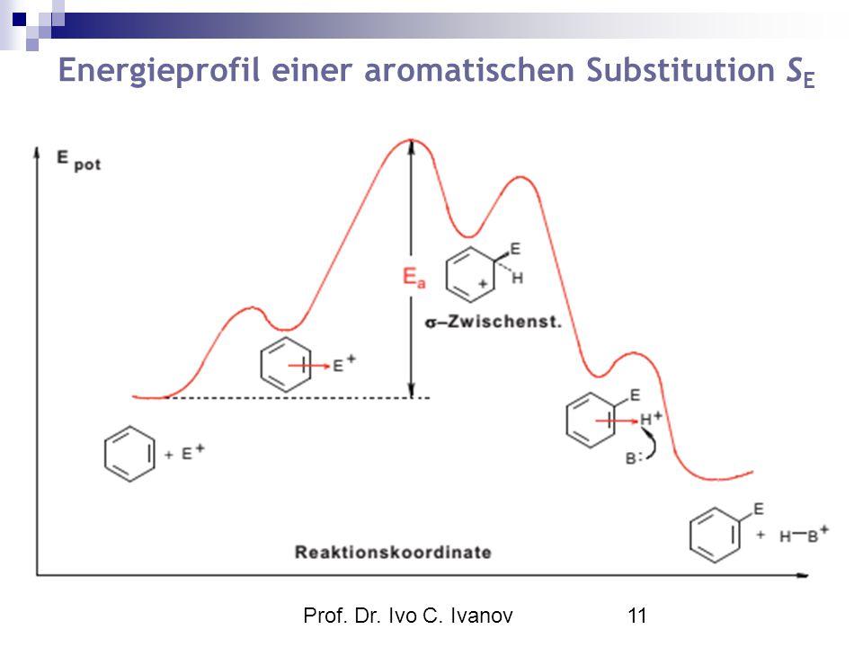 Prof. Dr. Ivo C. Ivanov11 Energieprofil einer aromatischen Substitution S E