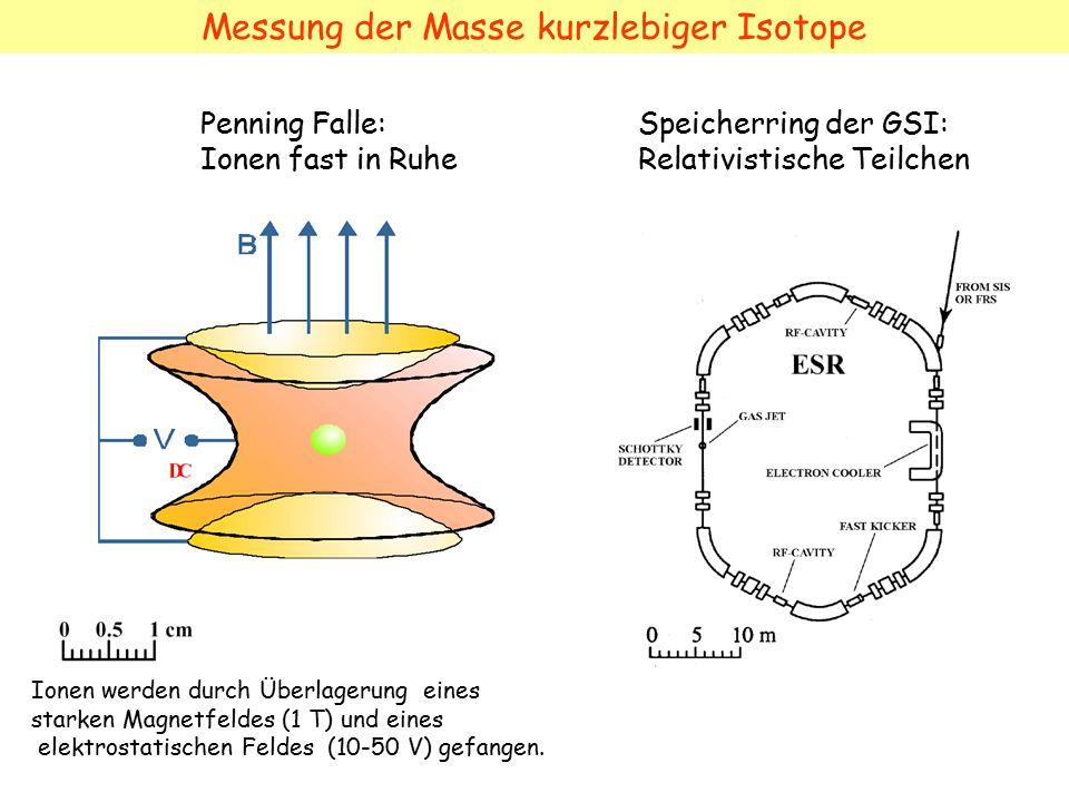Messung der Masse kurzlebiger Isotope Penning Falle: Ionen fast in Ruhe Speicherring der GSI: Relativistische Teilchen Ionen werden durch Überlagerung