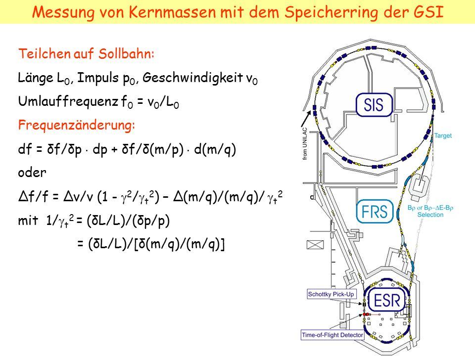 Messung von Kernmassen mit dem Speicherring der GSI Teilchen auf Sollbahn: Länge L 0, Impuls p 0, Geschwindigkeit v 0 Umlauffrequenz f 0 = v 0 /L 0 Fr