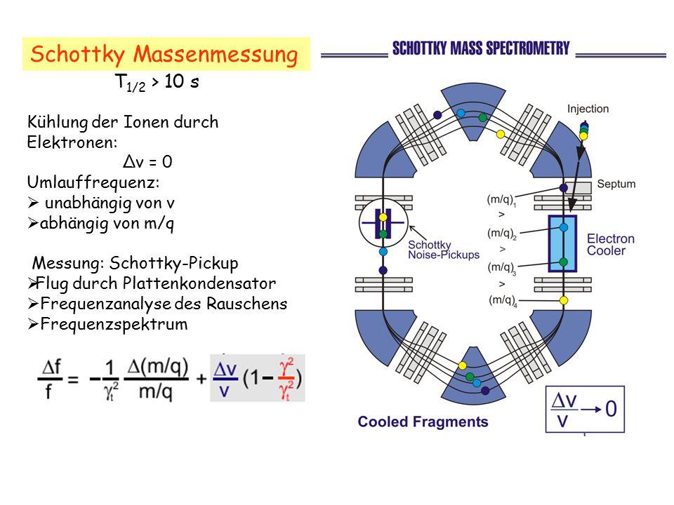 Schottky Massenmessung Kühlung der Ionen durch Elektronen: Δv = 0 Umlauffrequenz:  unabhängig von v  abhängig von m/q Messung: Schottky-Pickup  Flu