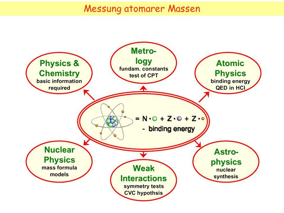 Massenmessungen mit der Ionenfalle Geladenes Teilchen im Magnetfeld qvB = mv 2 /r Umlauffrequenz (Zyklotronfrequenz)  z = v/r = B q/m Penningfalle: Ionen werden durch Überlagerung eines starken Magnetfeldes (1 T) und eines elektrostatischen Feldes (10-50 V) gefangen.
