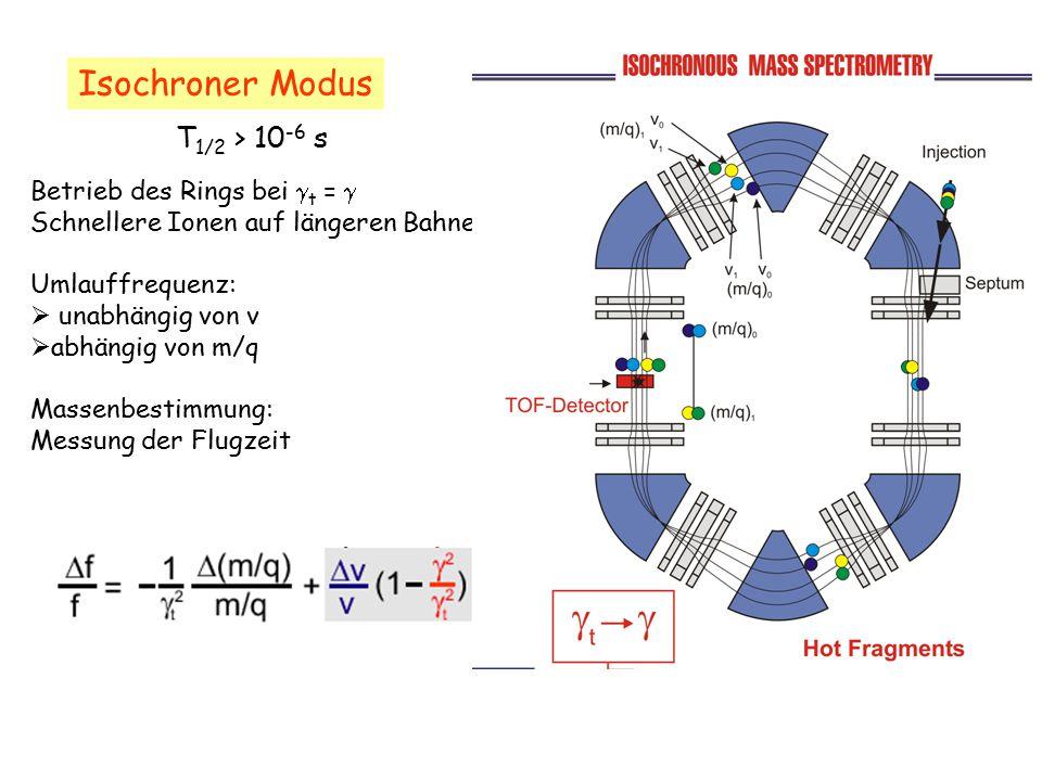 Isochroner Modus Betrieb des Rings bei  t =  Schnellere Ionen auf längeren Bahnen Umlauffrequenz:  unabhängig von v  abhängig von m/q Massenbestim
