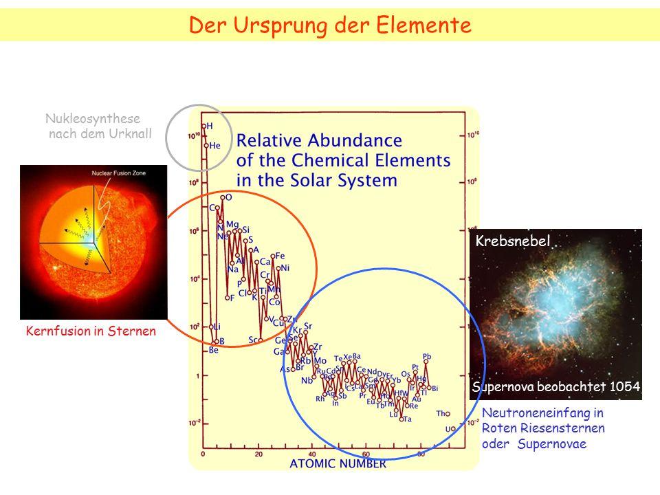 Kernfusion in Sternen Der Ursprung der Elemente Krebsnebel Supernova beobachtet 1054 Nukleosynthese nach dem Urknall Neutroneneinfang in Roten Riesens