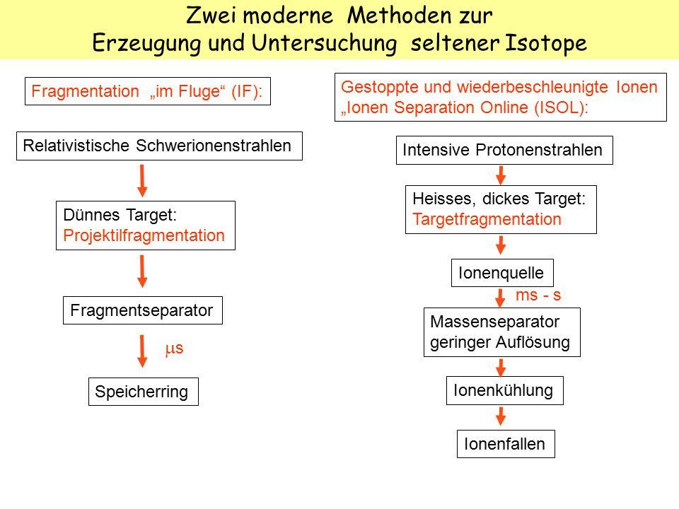 """Zwei moderne Methoden zur Erzeugung und Untersuchung seltener Isotope Fragmentation """"im Fluge"""" (IF): Gestoppte und wiederbeschleunigte Ionen """"Ionen Se"""