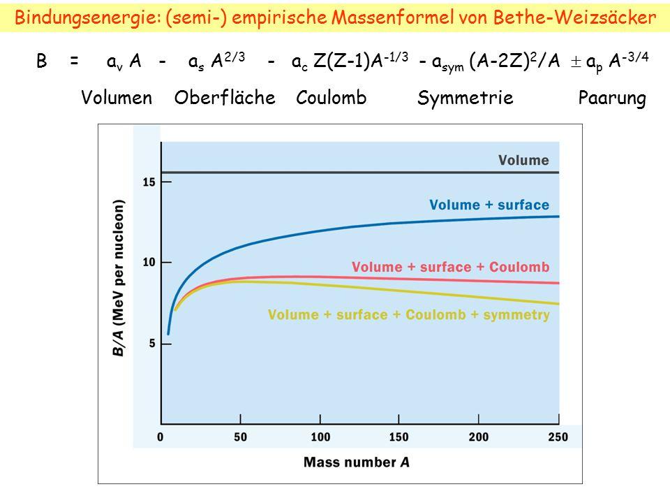 B = a v A - a s A 2/3 - a c Z(Z-1)A -1/3 - a sym (A-2Z) 2 /A  a p A -3/4 Volumen Oberfläche Coulomb Symmetrie Paarung Bindungsenergie: (semi-) empiri