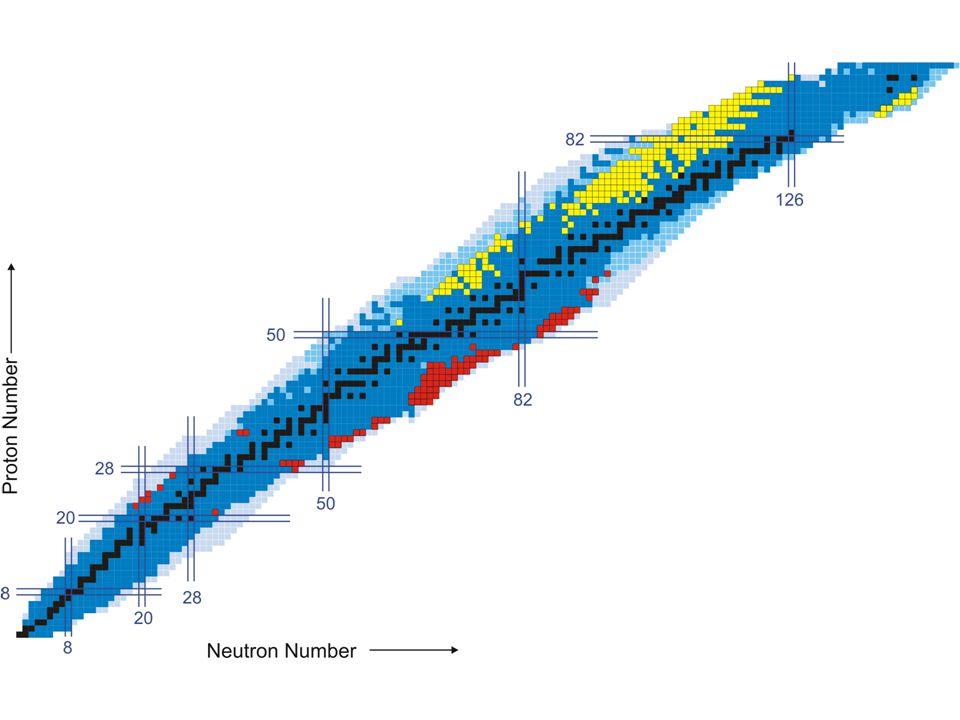 Schottky Massenmessung Kühlung der Ionen durch Elektronen: Δv = 0 Umlauffrequenz:  unabhängig von v  abhängig von m/q Messung: Schottky-Pickup  Flug durch Plattenkondensator  Frequenzanalyse des Rauschens  Frequenzspektrum T 1/2 > 10 s