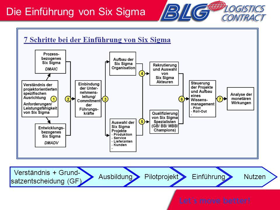 Die Einführung von Six Sigma Verständnis + Grund- satzentscheidung (GF) Ausbildung Pilotprojekt Einführung Nutzen