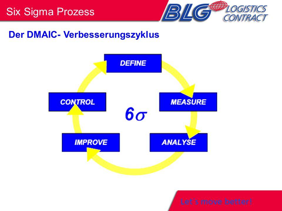 Der DMAIC- Verbesserungszyklus Six Sigma Prozess