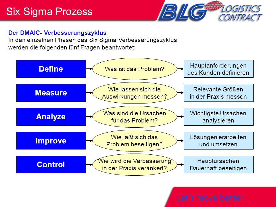Six Sigma ist keine völlig neue Methode, sondern kombiniert bewährte Einzelwerkzeuge und Methoden und setzt diese zielgerichtet ein.