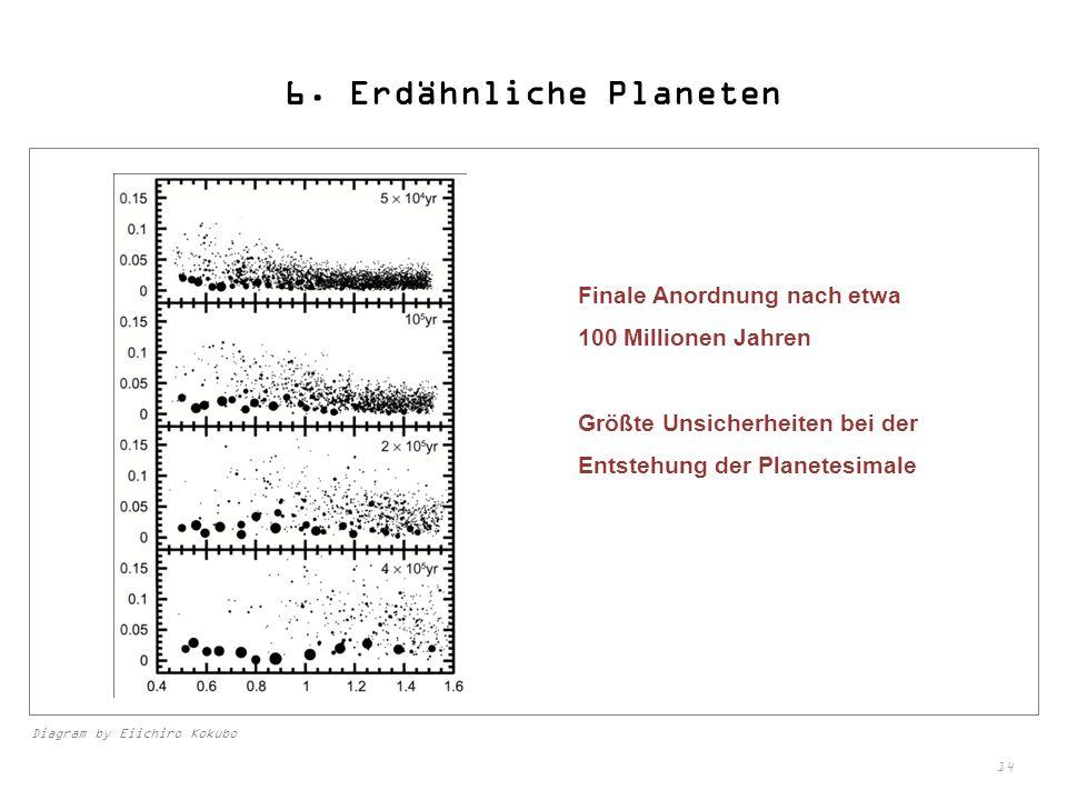 14 6. Erdähnliche Planeten Finale Anordnung nach etwa 100 Millionen Jahren Größte Unsicherheiten bei der Entstehung der Planetesimale Diagram by Eiich
