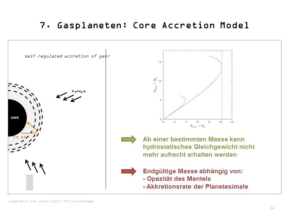 16 7. Gasplaneten: Core Accretion Model self regulated accretion of gas: core T↑ P↑ Ab einer bestimmten Masse kann hydrostatisches Gleichgewicht nicht