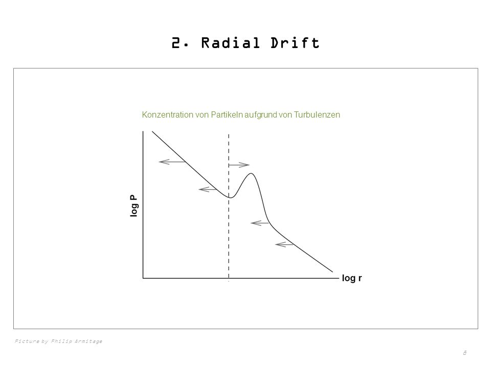 8 2. Radial Drift Konzentration von Partikeln aufgrund von Turbulenzen Picture by Philip Armitage