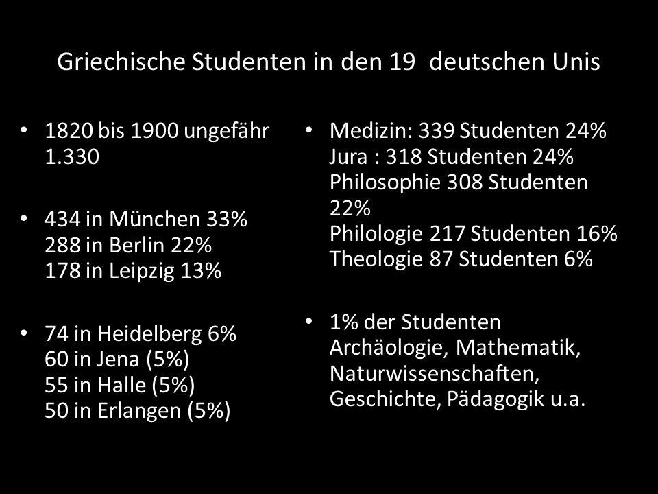 Griechische Studenten in den 19 deutschen Unis 1820 bis 1900 ungefähr 1.330 434 in München 33% 288 in Berlin 22% 178 in Leipzig 13% 74 in Heidelberg 6