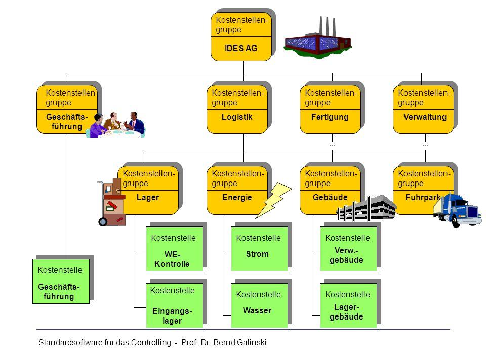 Standardsoftware für das Controlling - Prof. Dr. Bernd Galinski Kostenstellen- gruppe Kostenstelle Geschäfts- führung LogistikFertigungVerwaltung Lage