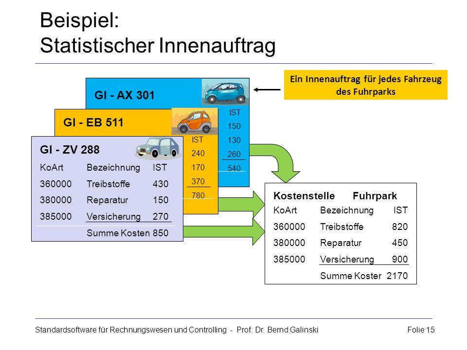 Standardsoftware für Rechnungswesen und Controlling - Prof. Dr. Bernd Galinski Folie 15 GI - ZV 288 KoArtBezeichnung 360000Treibstoffe 380000Reparatur
